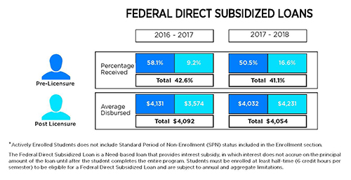 federal direct subsidized loans