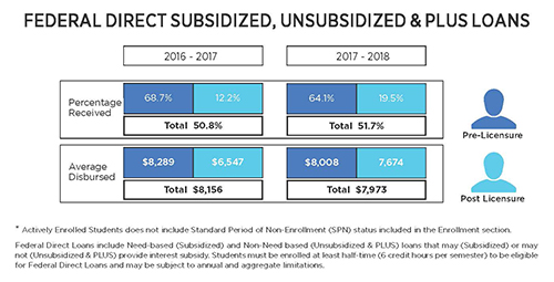 federal direct subsidized unsubsidized plus loans