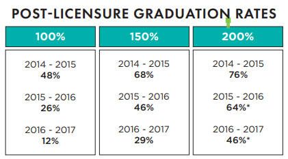 post licensure grad rates